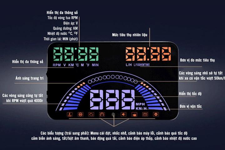 Hiển thị tốc độ HUD S7
