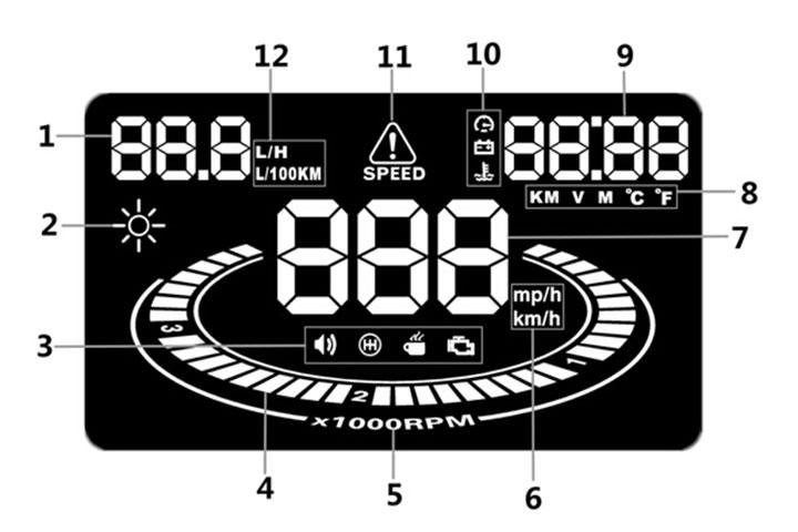 Các thông số hiển thị của HUD E300