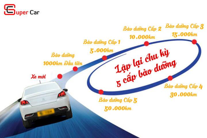Bảo dưỡng ô tô định kỳ 1